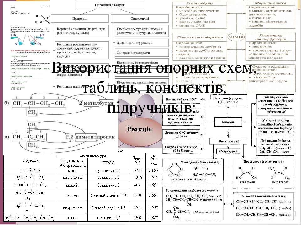 Використання опорних схем, конспектів, підручників Використання опорних схем,...
