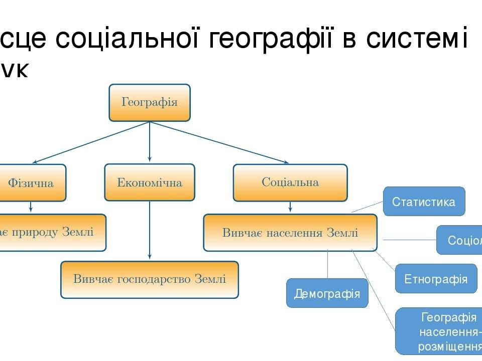 Місце соціальної географії в системі наук Соціологія Етнографія Статистика Де...