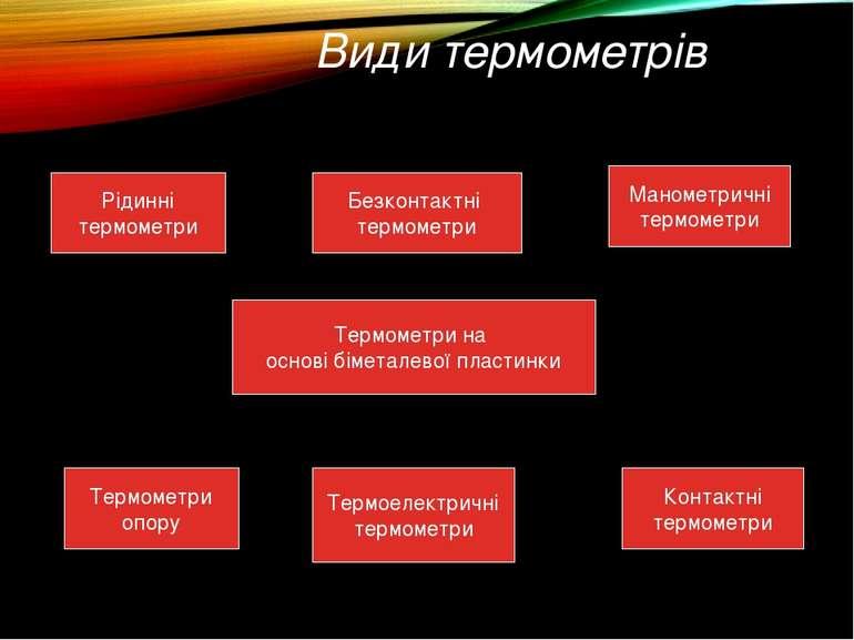 Види термометрів Рідинні термометри Контактні термометри Термометри на основі...