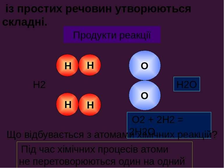 Вихідні речовини O O Н Н O2 + 2H2 = 2H2O Н Н H2 O2 H2O Продукти реакції із пр...