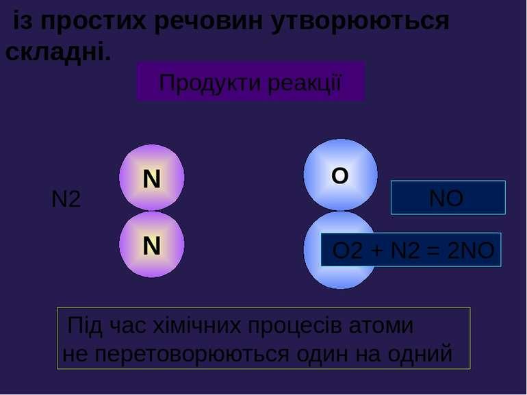 N N O O Вихідні речовини Продукти реакції N2 O2 NO O2 + N2 = 2NO із простих р...