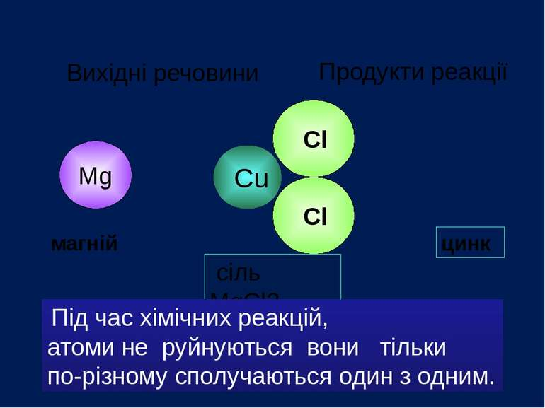 Cl Cu Cl сіль CuCl2 Mg сіль MgCl2 Продукти реакції Вихідні речовини цинк магн...