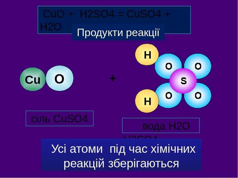Вихідні речовини оксид CuO кислота H2SO4 сіль CuSO4 вода Н2О + CuO + H2SO4 = ...