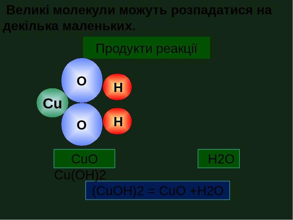 Вихідні речовини Продукти реакції (CuOH)2 = CuO +H2O O Н O Н Cu Cu(OH)2 CuO H...