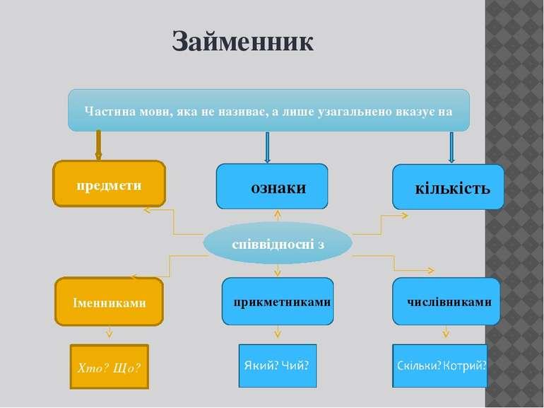 Займенник Частина мови, яка не називає, а лише узагальнено вказує на предмети...