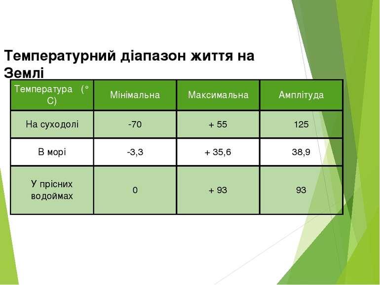 Температурний діапазон життя на Землі Температура(° С) Мінімальна Максимальна...
