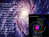 Ці рукави мають такі назви: 1 Галактичне ядро і бар 2 Трикілопарсековий рукав...