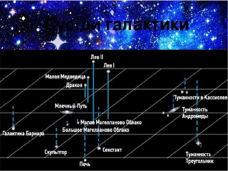 Сусіди галактики