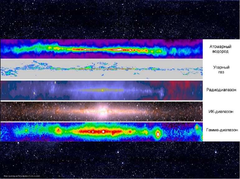 Галактика випромінює у всіх діапазонах електромагнітної шкали хвиль Молочний ...
