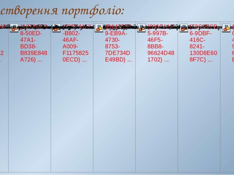 Цілі створення портфоліо: 1 2 3 4 5 6 7
