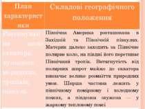 План характеристики Складові географічного положення Розташування щодо еквато...