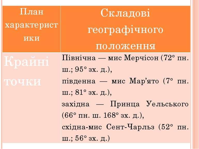 План характеристики Складові географічного положення Крайні точки Північна — ...