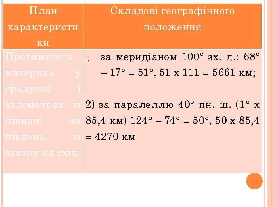 План характеристики Складові географічного положення Протяжність материка у г...