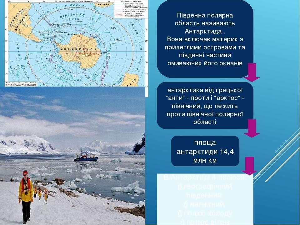 Південна полярна область називають Антарктида . Вона включає материк з прилег...
