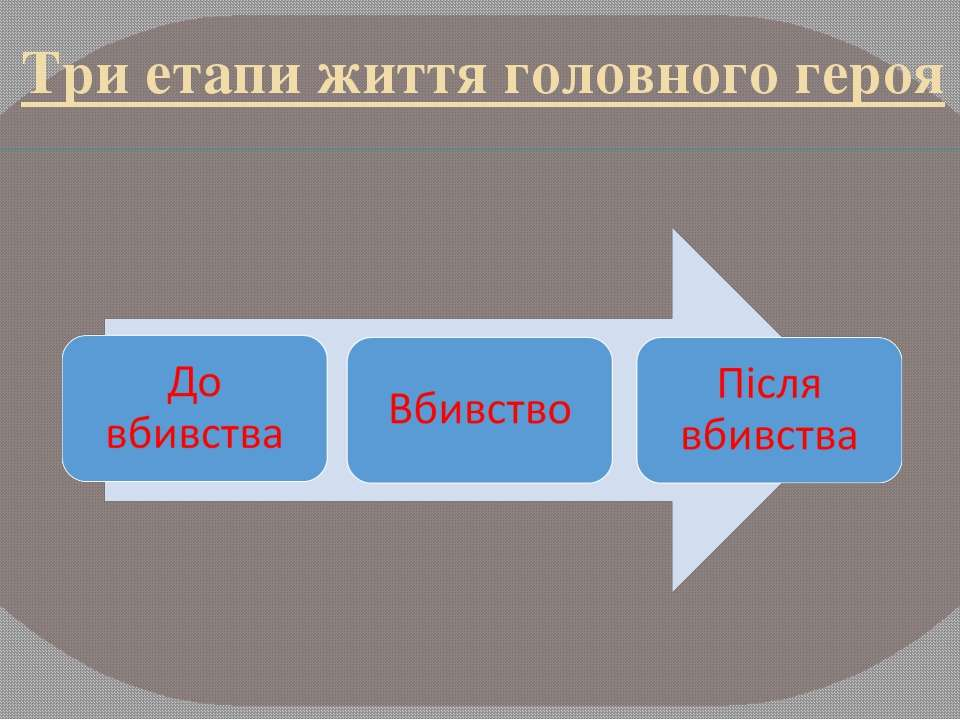 Три етапи життя головного героя