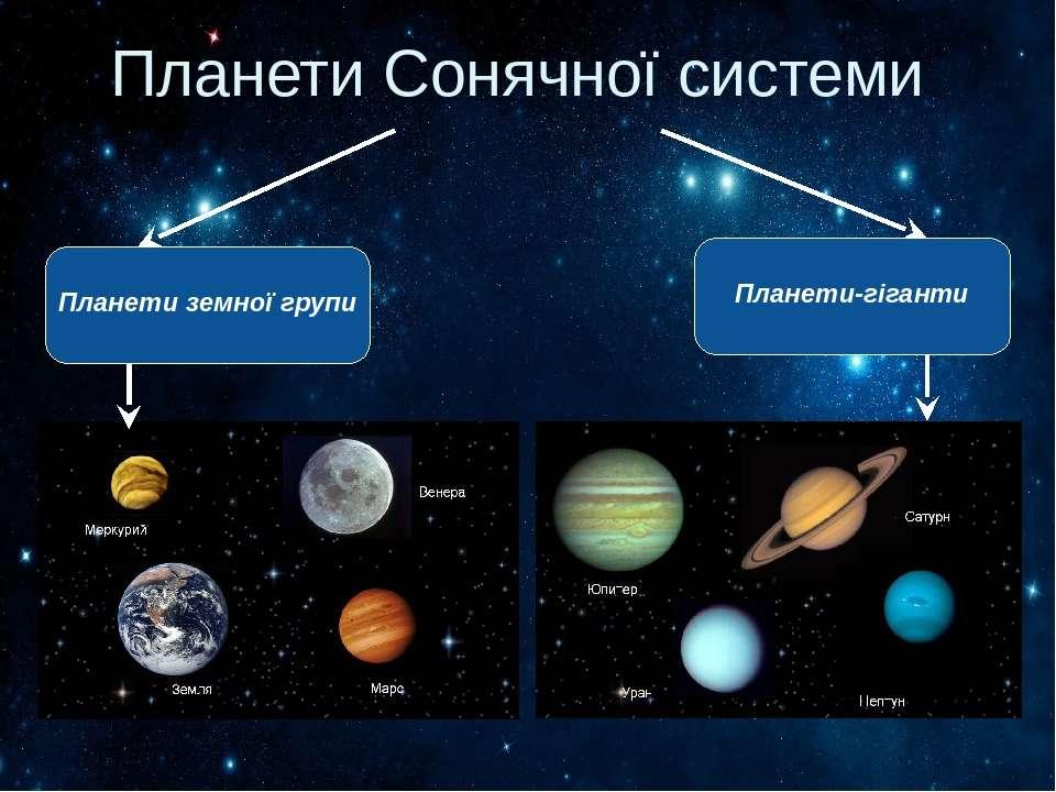 Планети Сонячної системи Планети земної групи Планети-гіганти