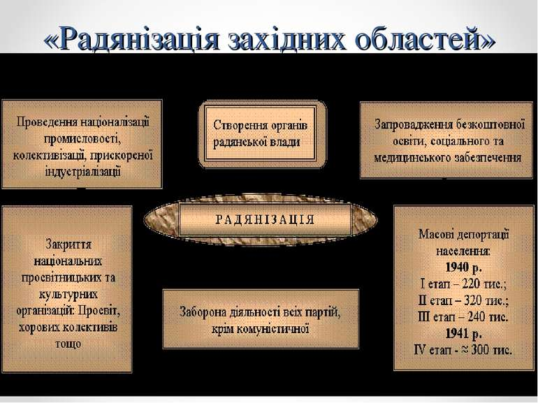 «Радянізація західних областей»