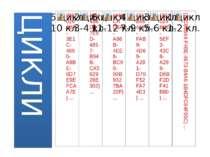 ЦИКЛИ І цикл— 1–2-гі класи— організація освітнього процесу на інтегровано-п...