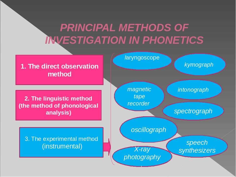 PRINCIPAL METHODS OF INVESTIGATION IN PHONETICS 1. The direct observation met...
