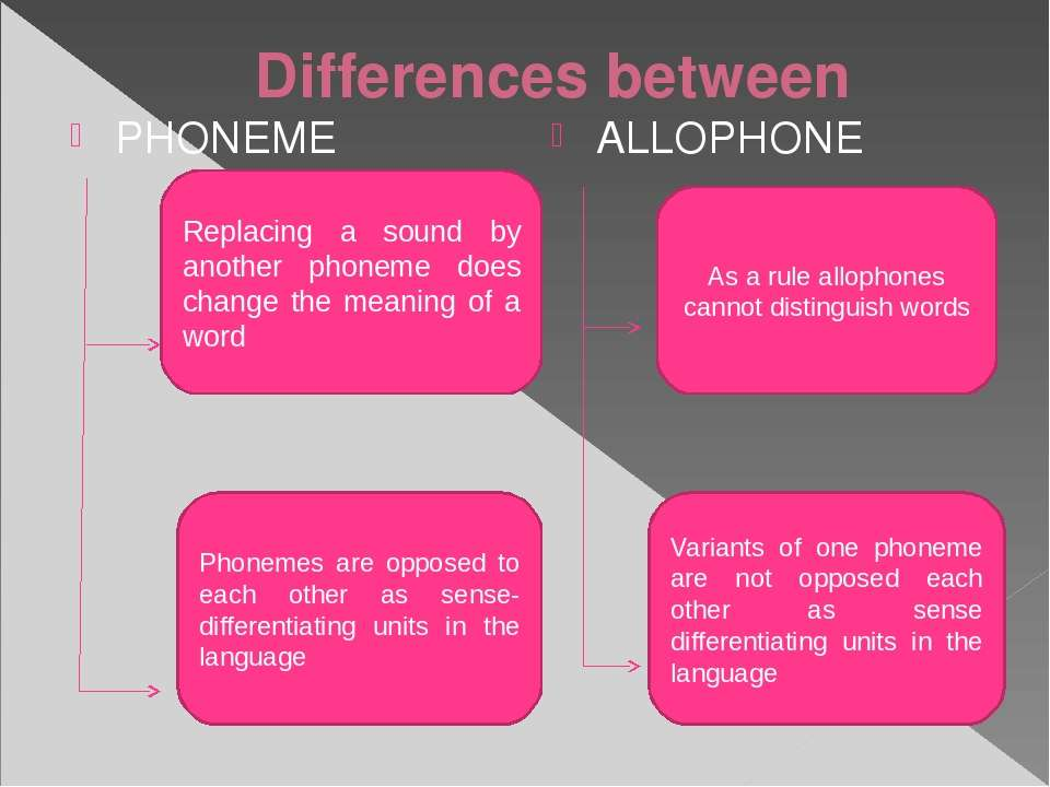 Differences between PHONEME ALLOPHONE Replacing a sound by another phoneme do...