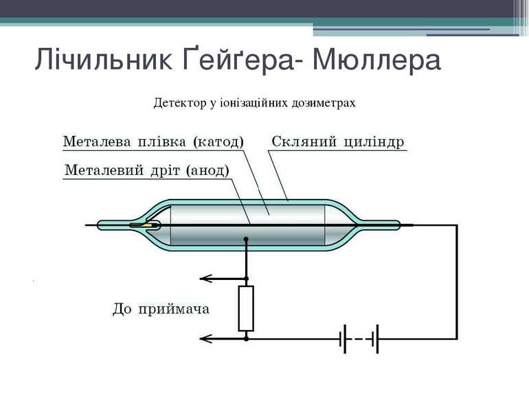 Лічильник Ґейґера- Мюллера Детектор у іонізаційних дозиметрах