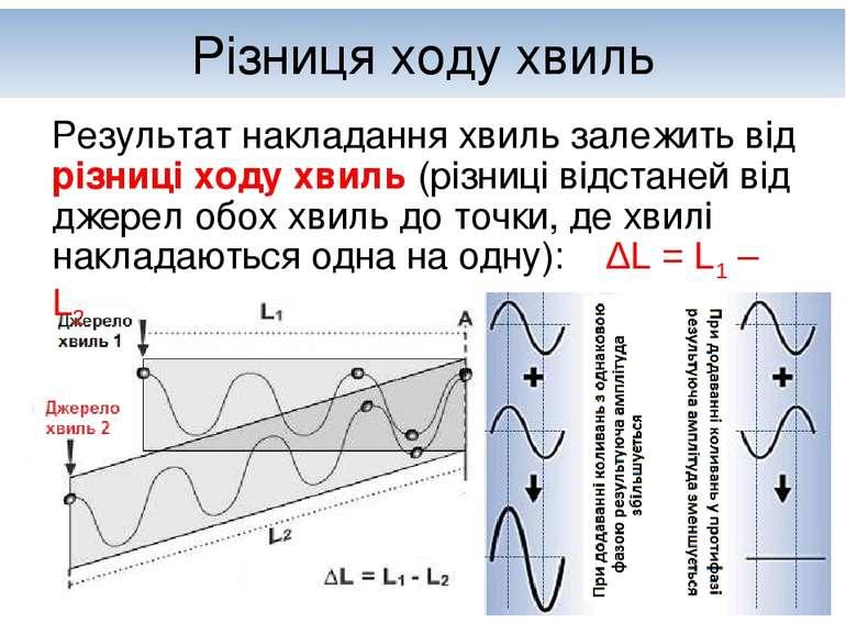 Різниця ходу хвиль Результат накладання хвиль залежить від різниці ходу хвиль...