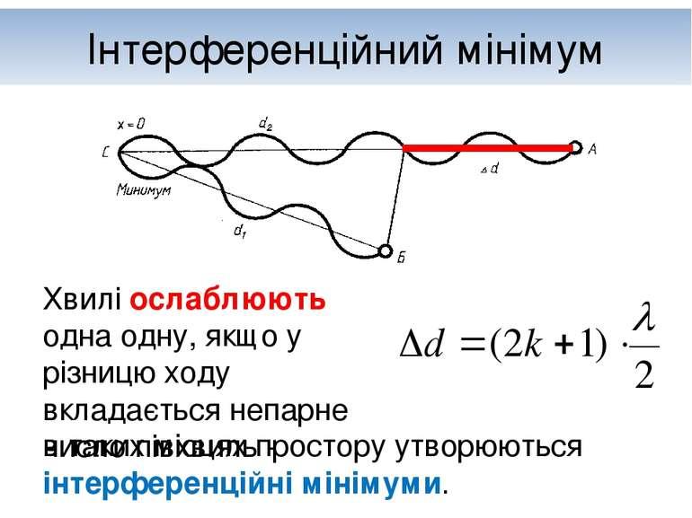 Інтерференційний мінімум Хвилі ослаблюють одна одну, якщо у різницю ходу вкла...