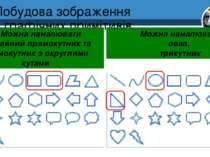 Побудова зображення з графічних примітивів Розділ 1 § 3 Можна намалювати звич...
