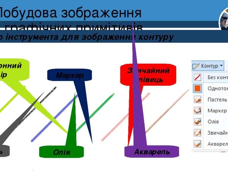 Побудова зображення з графічних примітивів Вибір інструмента для зображення к...