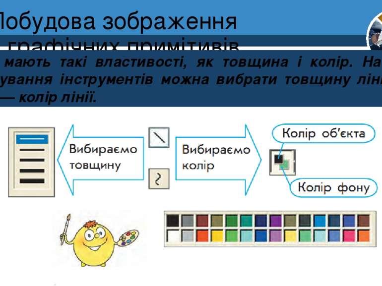 Побудова зображення з графічних примітивів Лінії мають такі властивості, як т...