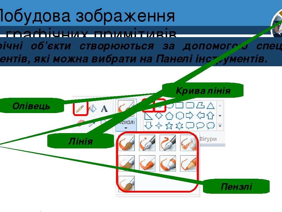Побудова зображення з графічних примітивів Графічні об'єкти створюються за до...
