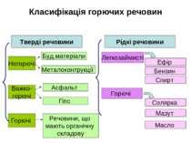 Класифікація горючих речовин Тверді речовини Рідкі речовини Негорючі Важко- г...