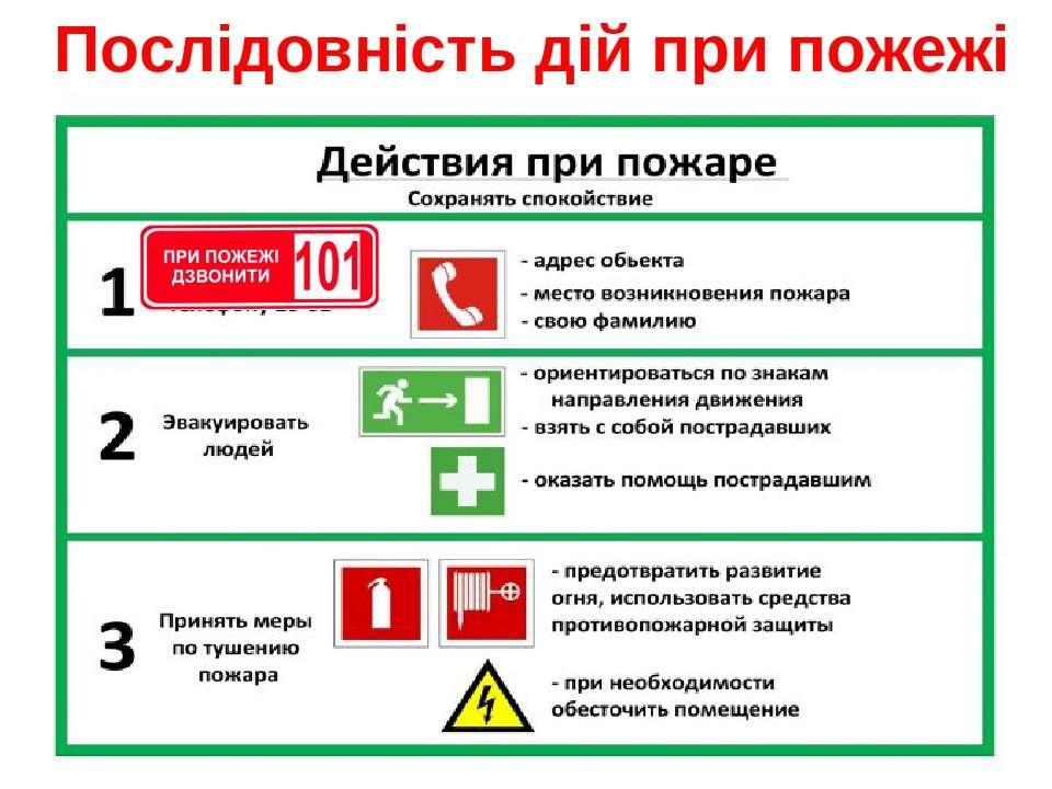 Послідовність дій при пожежі