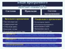 Види програмного забезпечення(ПЗ) Системи програмування – засоби для створенн...