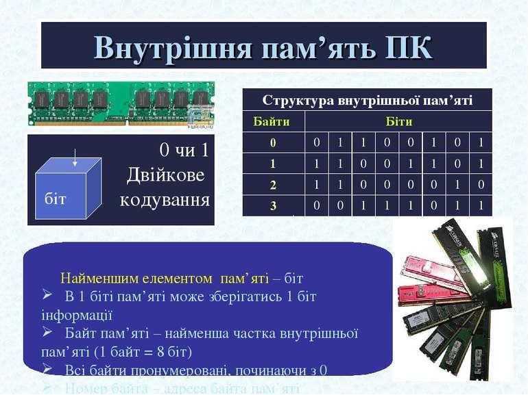 Внутрішня пам'ять ПК 0 чи 1 Двійкове кодування Найменшим елементом пам'яті – ...