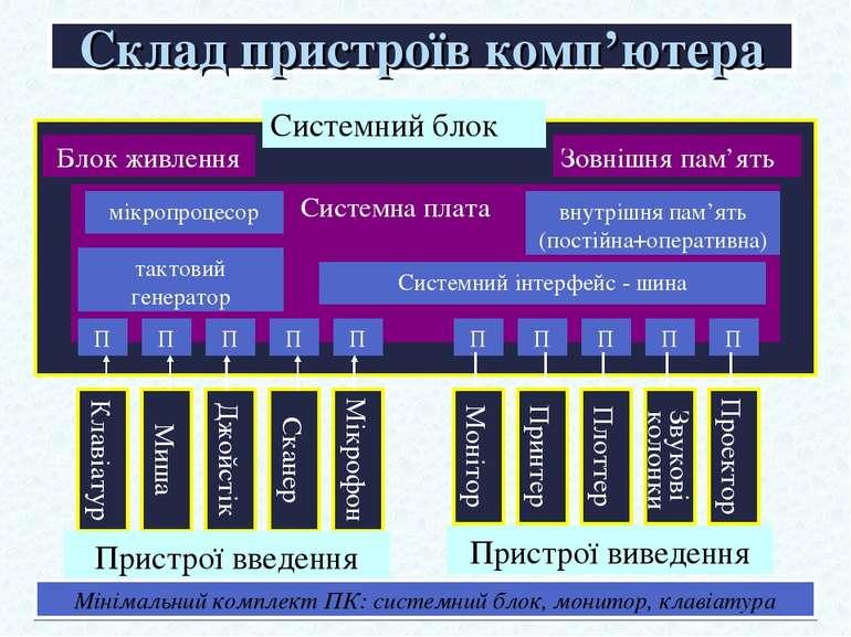 Склад пристроїв комп'ютера Клавіатура Системна плата Блок живлення Зовнішня п...