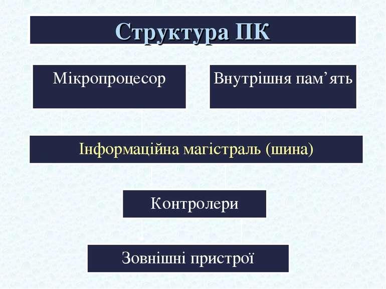 Структура ПК Інформаційна магістраль (шина) Мікропроцесор Контролери Зовнішні...