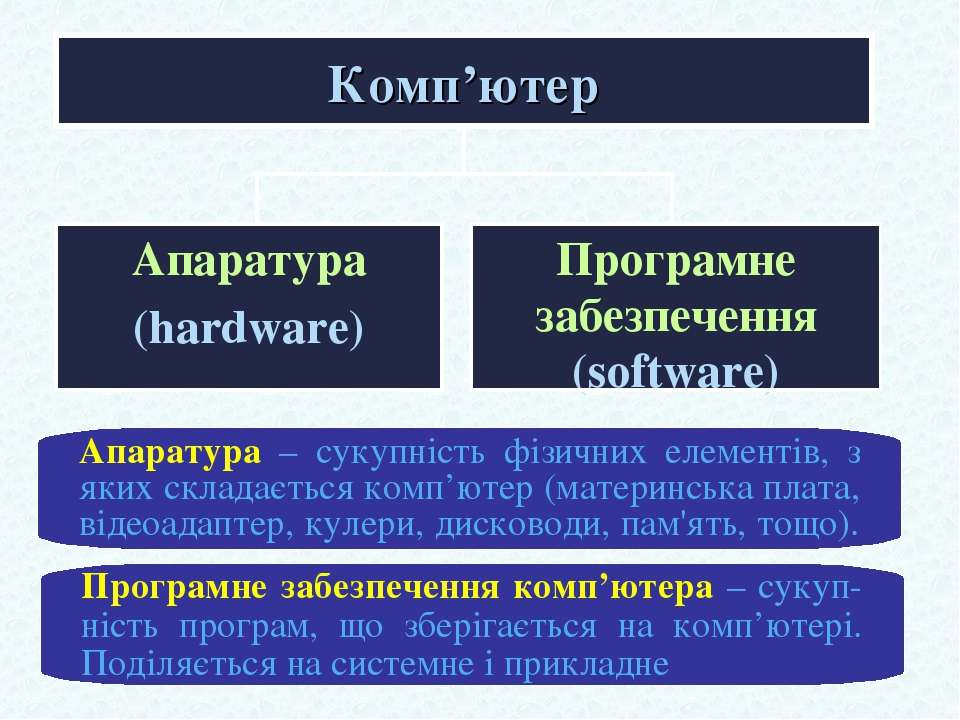 Комп'ютер Програмне забезпечення комп'ютера – сукуп-ність програм, що зберіга...