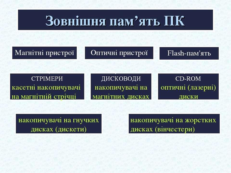 Зовнішня пам'ять ПК Магнітні пристрої Оптичні пристрої СТРІМЕРИ касетні накоп...