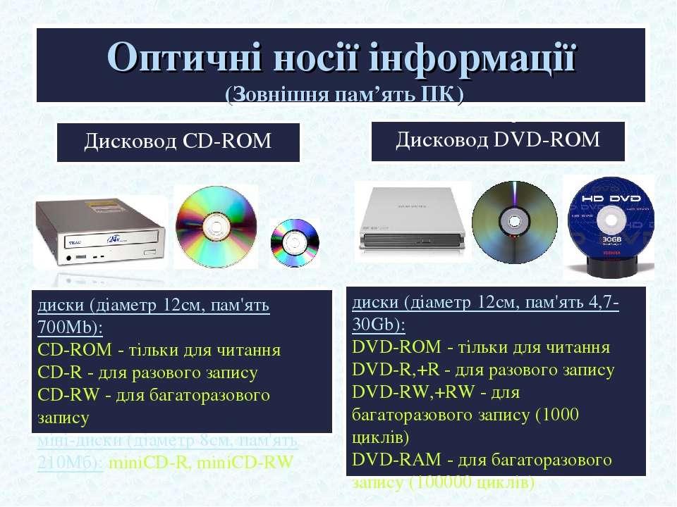 Оптичні носії інформації (Зовнішня пам'ять ПК) Дисковод CD-ROM Дисковод DVD-R...
