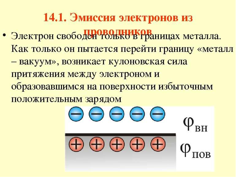 14.1. Эмиссия электронов из проводников Электрон свободен только в границах м...