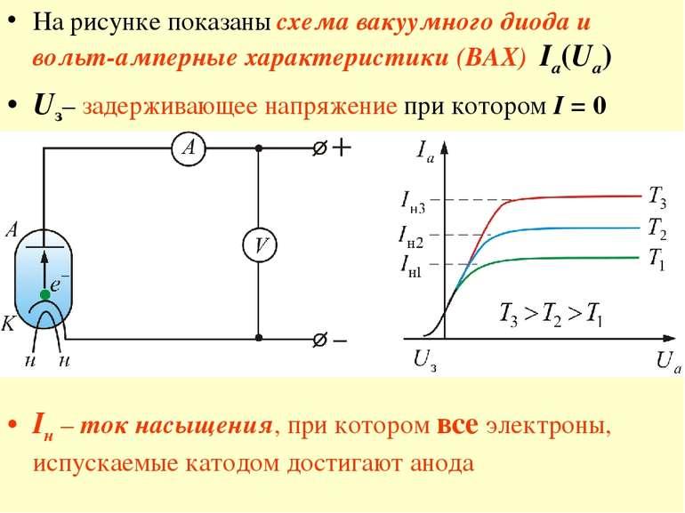 На рисунке показаны схема вакуумного диода и вольт-амперные характеристики (В...