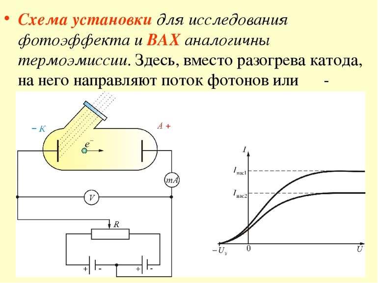 Схема установки для исследования фотоэффекта и ВАХ аналогичны термоэмиссии. З...