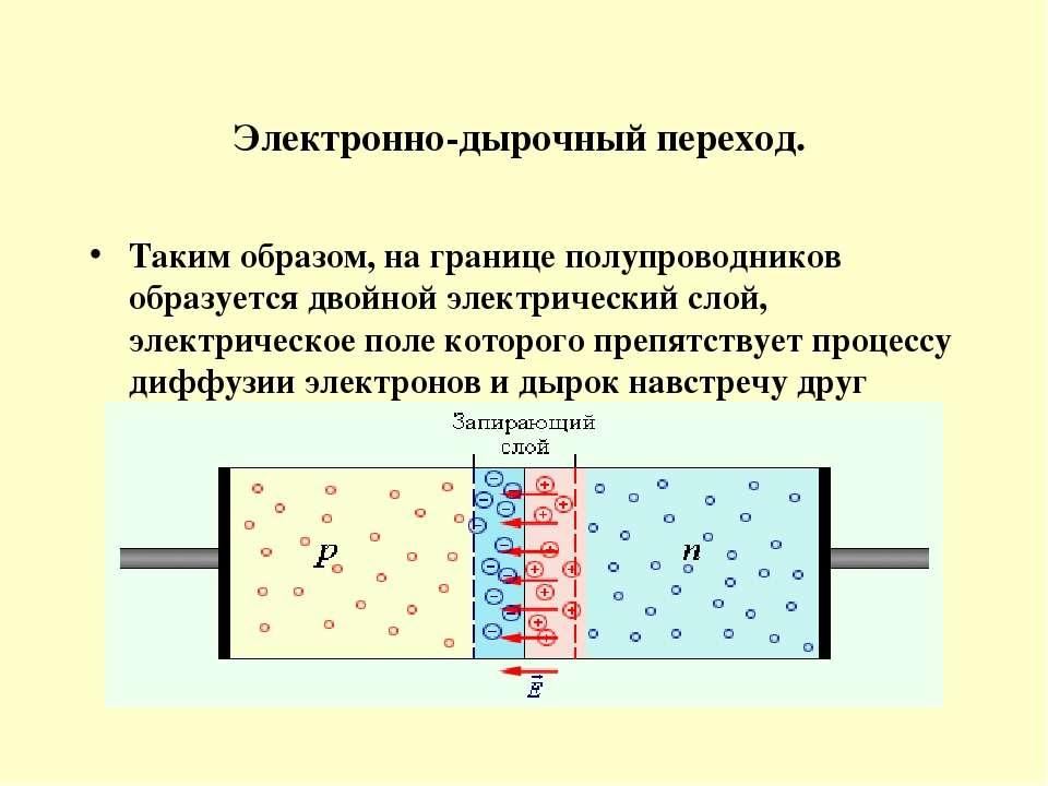 Электронно-дырочный переход. Таким образом, на границе полупроводников образу...