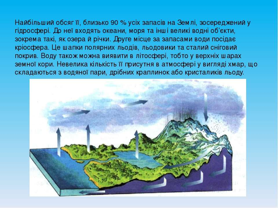 Найбільший обсяг її, близько 90 % усіх запасів на Землі, зосереджений у гідро...