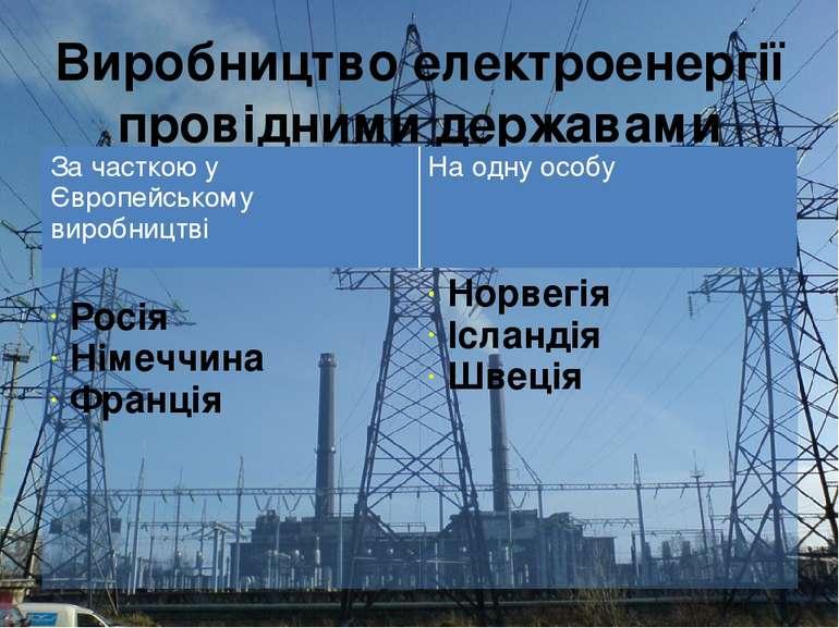 Виробництво електроенергії провідними державами За часткоюуЄвропейськомувироб...