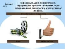 Способи подання повідомлень Відео Умовні сигнали Сьогодніі Інформація, дані, ...
