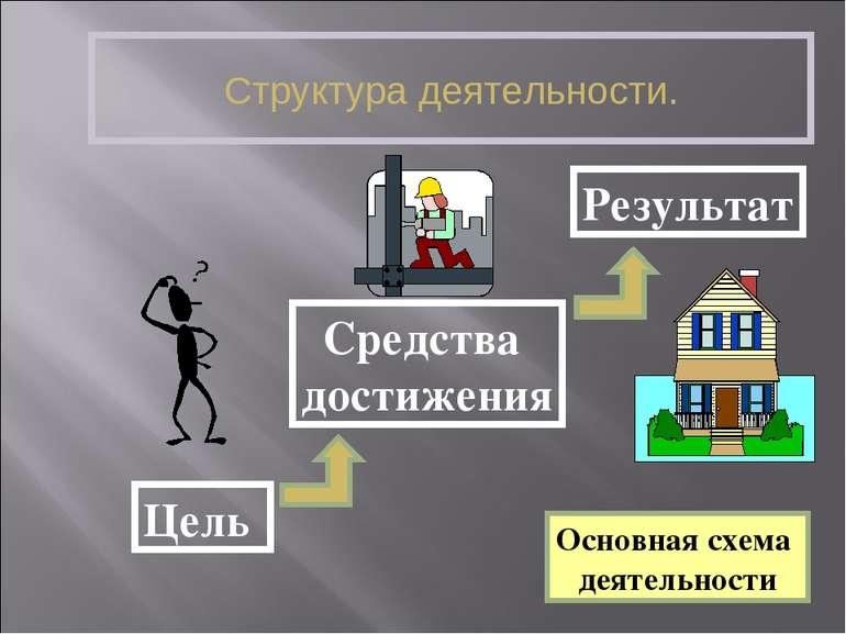 Структура деятельности. Основная схема деятельности