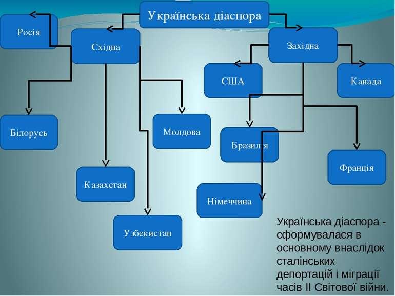 Українська діаспора - сформувалася в основному внаслідок сталінських депортац...