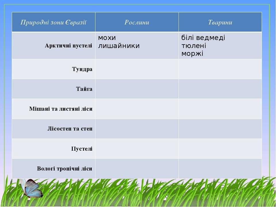 Природні зони Євразії Рослини Тварини Арктичніпустелі мохи лишайники білі вед...